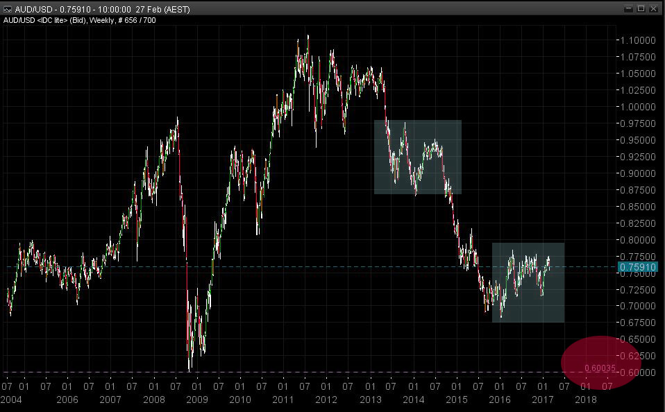 Aussie Dollar Chart - Chamber Of Merchants | Stock Trading Metals Miners Economics